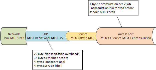 Service MTU for layer 2 services in Nokia SR - lt3